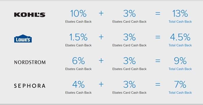 Rakuten cash back chart